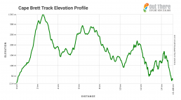 Cape Brett Track elevation profile
