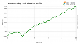 Hooker Valley Track elevation profile