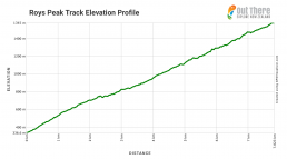 Roys Peak Track elevation profile